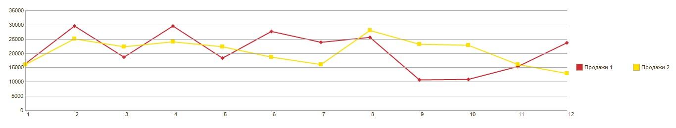 Программное создание диаграммы в 1С 8 (обычные формы)