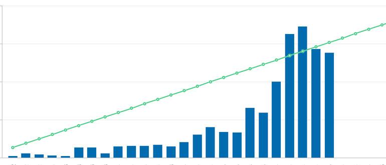 Построение линии тренда на графике в 1С 8