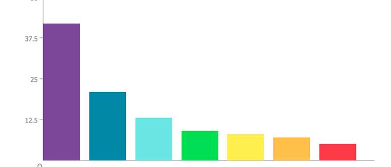 Программное создание диаграммы в 1С 8