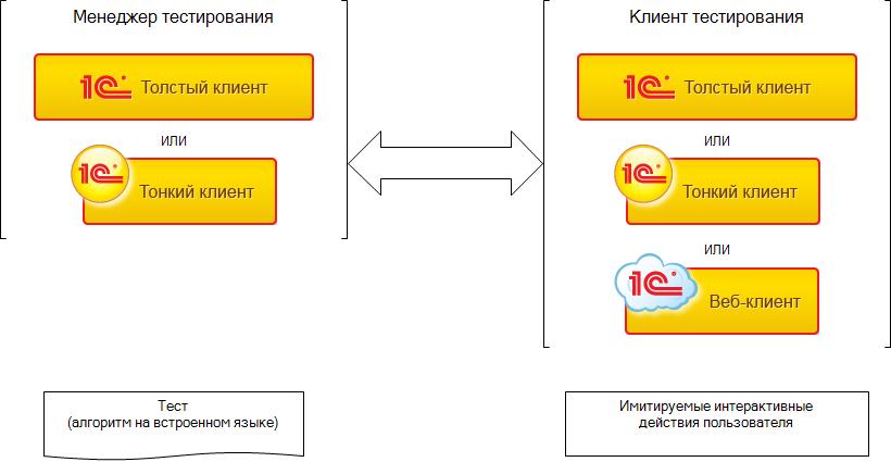 """Схема автоматизированного тестирования в """"1С"""""""