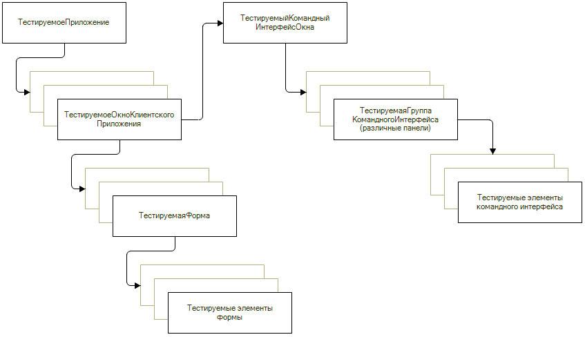 Схема объектов для имитации интерактивных действий